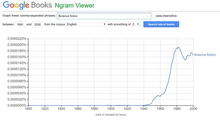 NGram Science Fiction