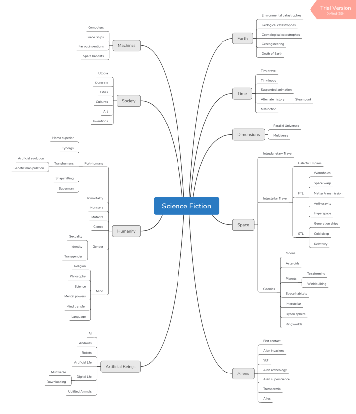 science fiction taxonomy mindmap